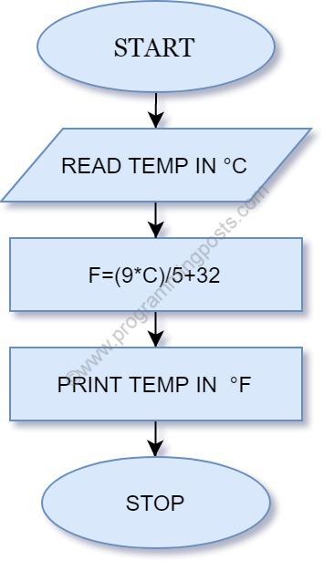 Temperature-conversion-celcius-fahrenheit